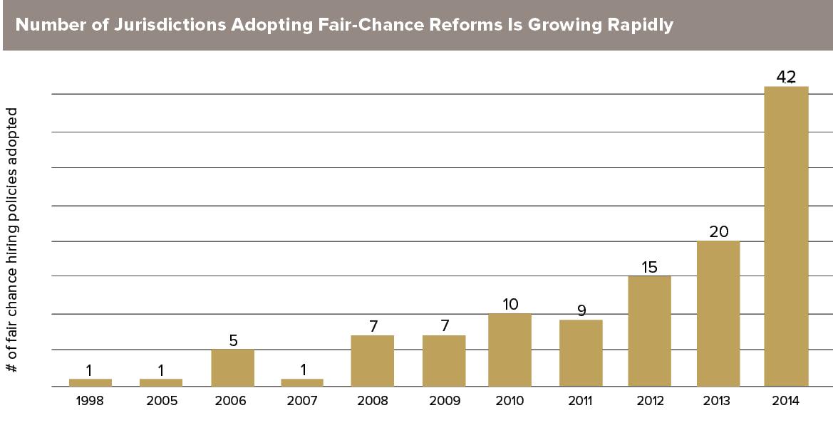 Fair-Chance-Chart