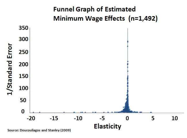 chart-min-wage